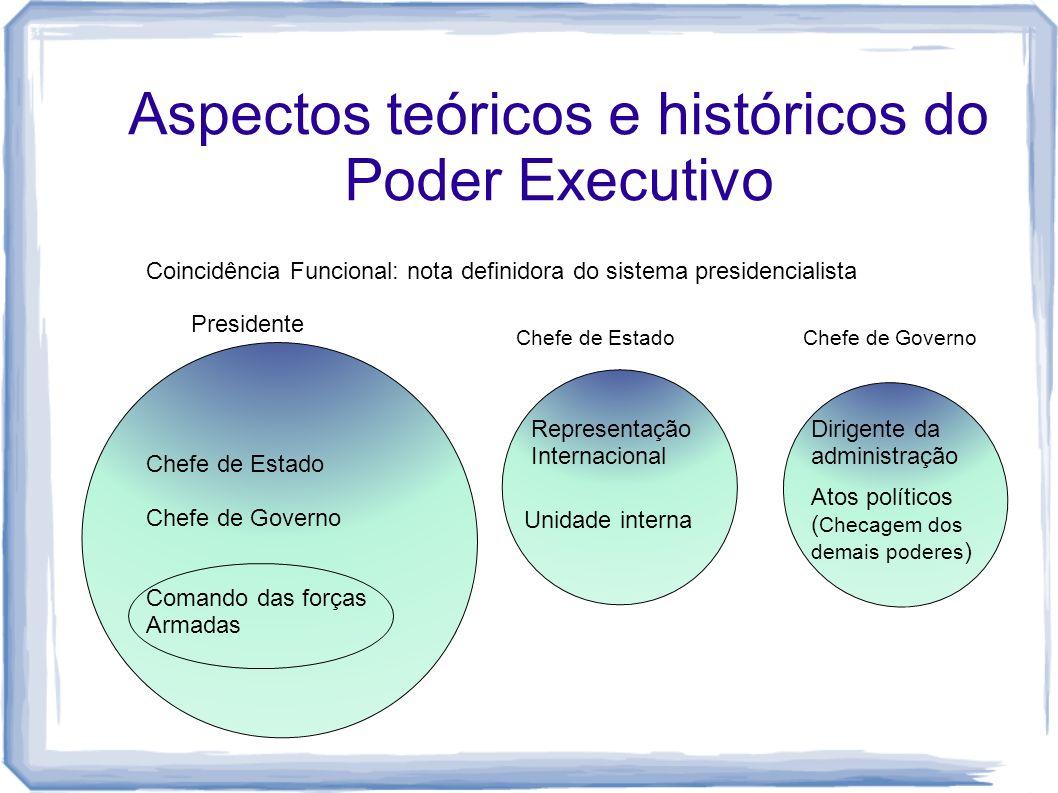 Aspectos teóricos e históricos do Poder Executivo Coincidência Funcional: nota definidora do sistema presidencialista Chefe de Estado Chefe de Governo