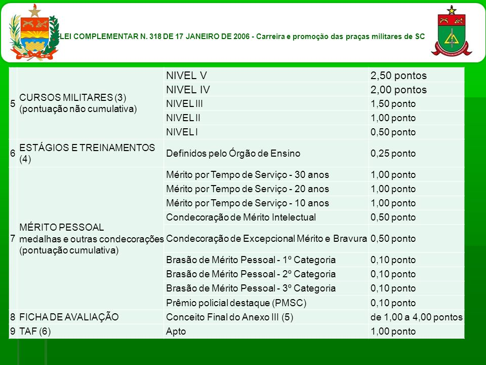 LEI COMPLEMENTAR N. 318 DE 17 JANEIRO DE 2006 - Carreira e promoção das praças militares de SC 5 CURSOS MILITARES (3) (pontuação não cumulativa) NIVEL