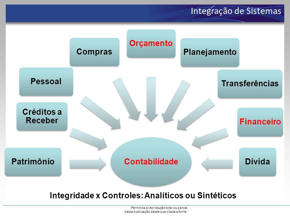 Permitida a reprodução total ou parcial desta publicação desde que citada a fonte. Integração de Sistemas Integridade x Controles: Analíticos ou Sinté