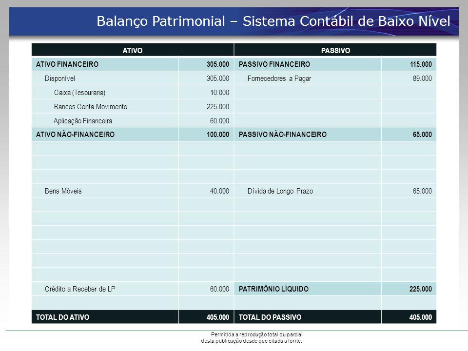 ATIVOPASSIVO ATIVO FINANCEIRO305.000PASSIVO FINANCEIRO115.000 Disponível305.000 Fornecedores a Pagar89.000 Caixa (Tesouraria)10.000 Bancos Conta Movim