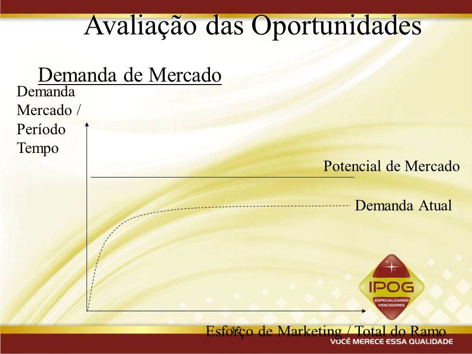 10 Avaliação das Oportunidades Demanda de Mercado Demanda Atual Potencial de Mercado Esforço de Marketing / Total do Ramo Demanda Mercado / Período Te