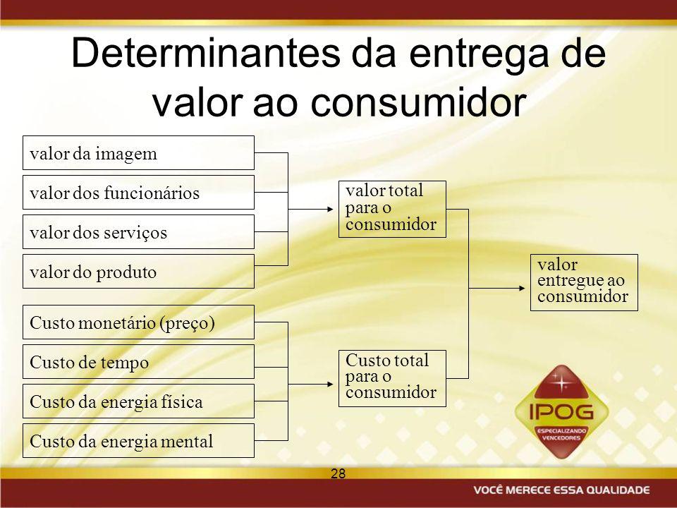 28 Determinantes da entrega de valor ao consumidor valor dos funcionários valor da imagem valor dos serviços valor do produto Custo monetário (preço)