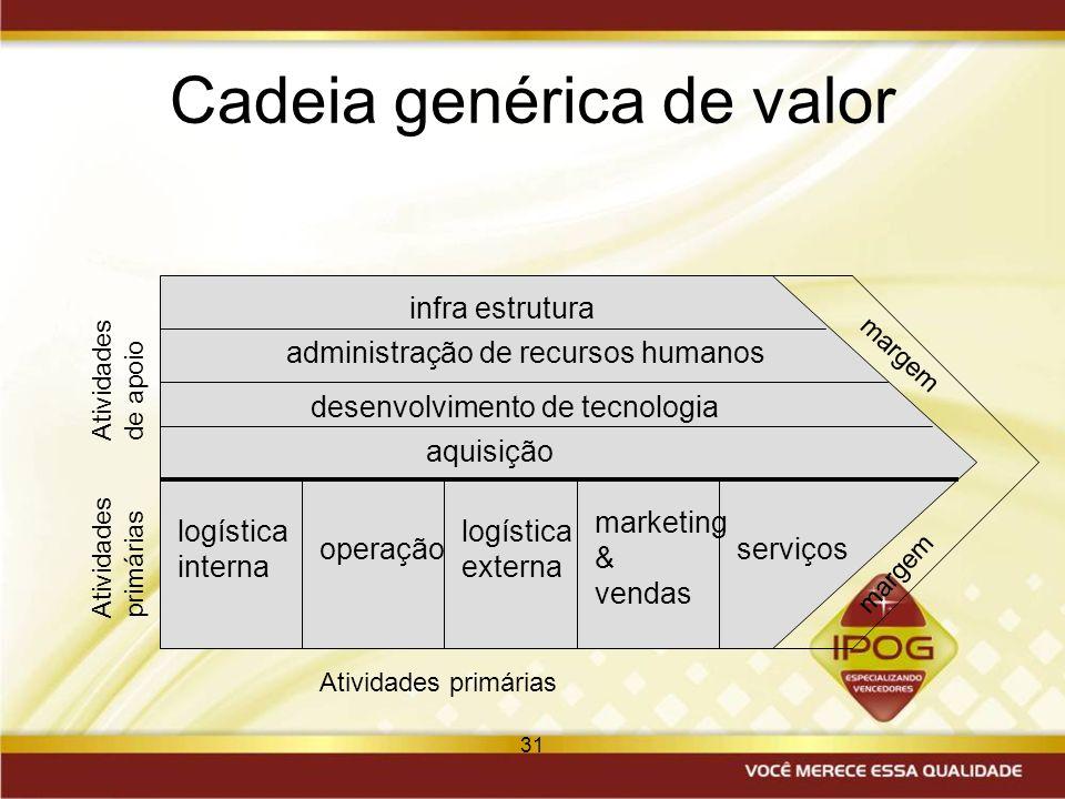 31 Cadeia genérica de valor aquisição desenvolvimento de tecnologia administração de recursos humanos infra estrutura logística interna operação logís