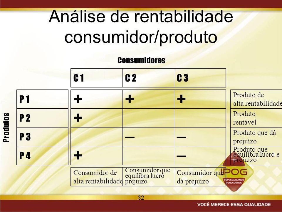 32 Análise de rentabilidade consumidor/produto C 1 Consumidor de alta rentabilidade + + ++ Consumidor que equilibra lucro prejuízo Produto de alta ren