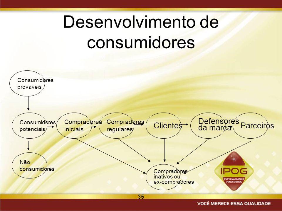 35 Desenvolvimento de consumidores Consumidores potenciais Compradores iniciais Não consumidores Compradores regulares Clientes Defensores da marca Pa