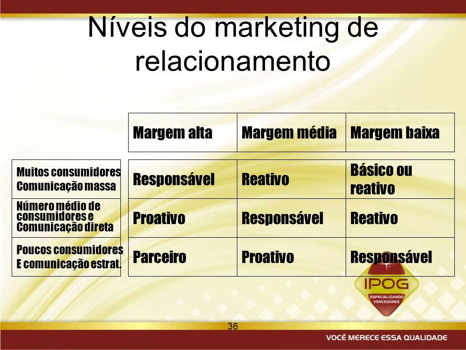 36 Níveis do marketing de relacionamento ReativoResponsável Número médio de consumidores e Comunicação direta Muitos consumidores Comunicação massa Bá