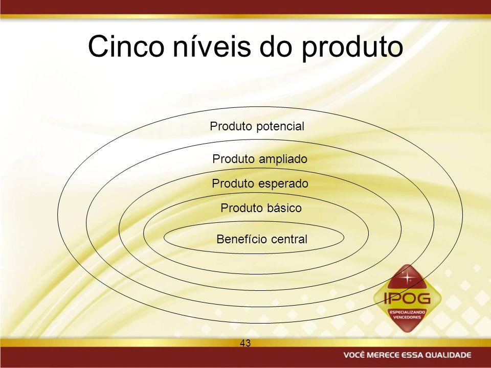 43 Cinco níveis do produto Benefício central Produto básico Produto esperado Produto ampliado Produto potencial