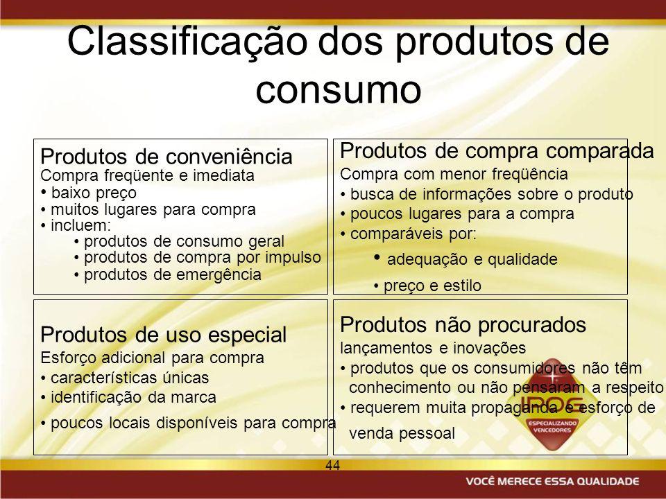 44 Classificação dos produtos de consumo Produtos de compra comparada Compra com menor freqüência busca de informações sobre o produto poucos lugares