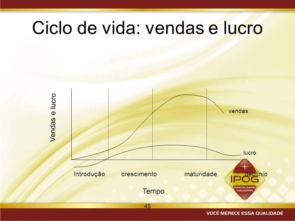 45 Ciclo de vida: vendas e lucro Introdução crescimento maturidade declínio vendas lucro Tempo Vendas e lucro