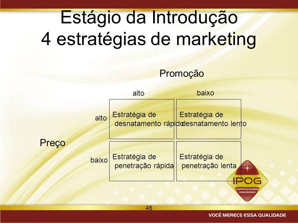 46 Estágio da Introdução 4 estratégias de marketing Estratégia de desnatamento rápido Estratégia de penetração rápida Estratégia de desnatamento lento