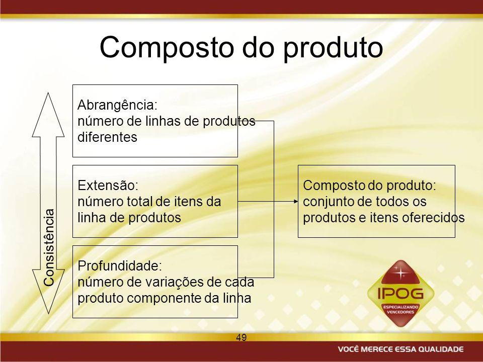 49 Composto do produto Consistência Abrangência: número de linhas de produtos diferentes Extensão: número total de itens da linha de produtos Profundi