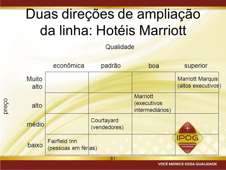 51 Duas direções de ampliação da linha: Hotéis Marriott Marriott Marquis (altos executivos) Marriott (executivos intermediários) Courtayard (vendedore