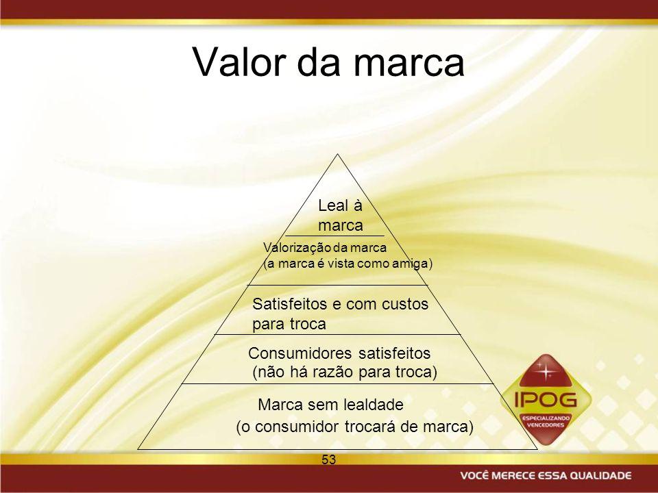 53 Valor da marca Marca sem lealdade Consumidores satisfeitos (o consumidor trocará de marca) (não há razão para troca) Satisfeitos e com custos para