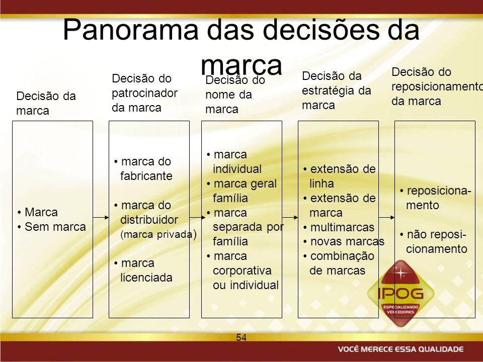 54 Panorama das decisões da marca Marca Sem marca marca do fabricante marca do distribuidor (marca privada ) marca licenciada marca individual marca g