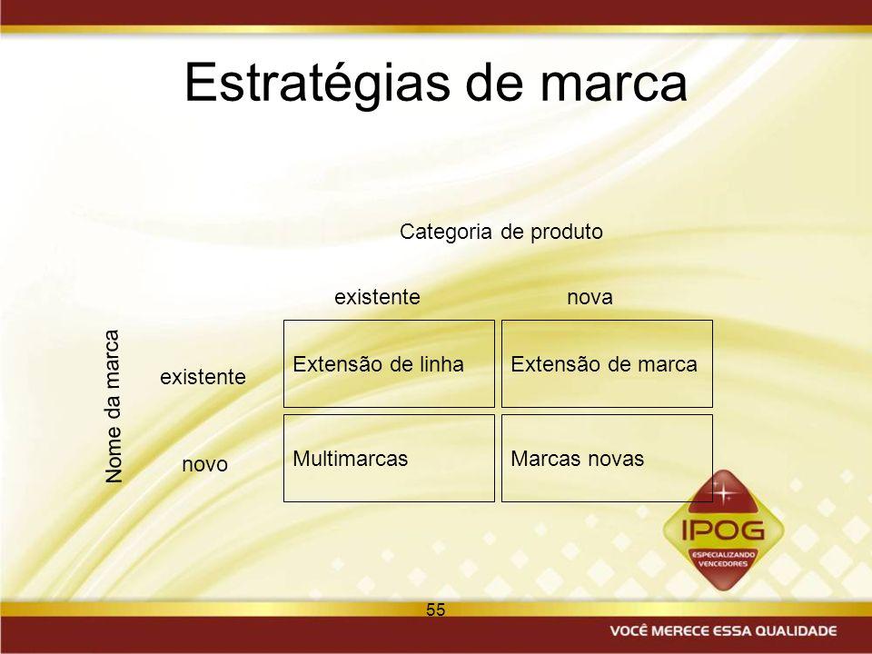 55 Estratégias de marca Extensão de linhaExtensão de marca MultimarcasMarcas novas Categoria de produto Nome da marca existentenova existente novo