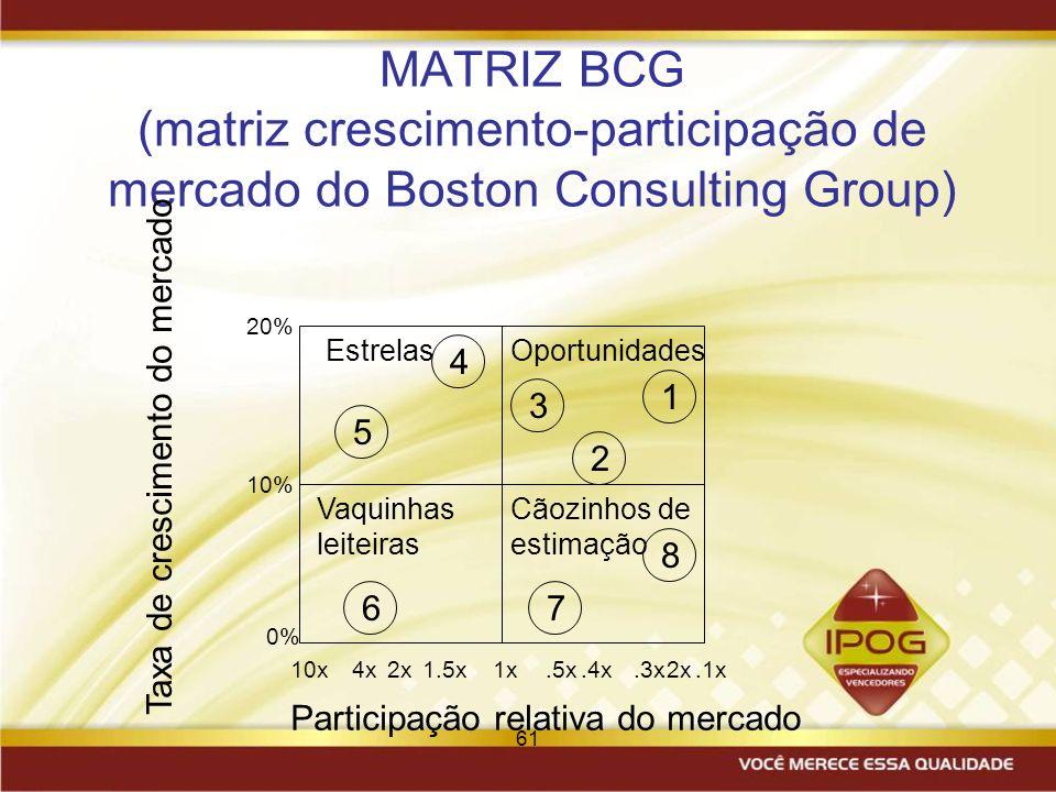 61 MATRIZ BCG (matriz crescimento-participação de mercado do Boston Consulting Group) EstrelasOportunidades Vaquinhas leiteiras Cãozinhos de estimação