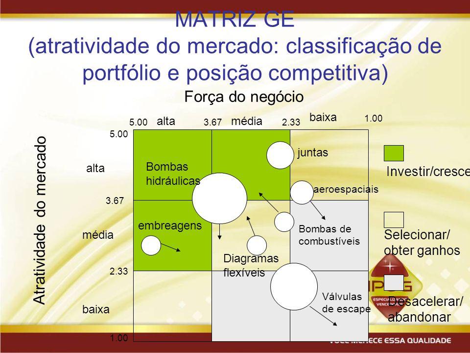 62 MATRIZ GE (atratividade do mercado: classificação de portfólio e posição competitiva) Força do negócio Atratividade do mercado baixa médiaalta médi