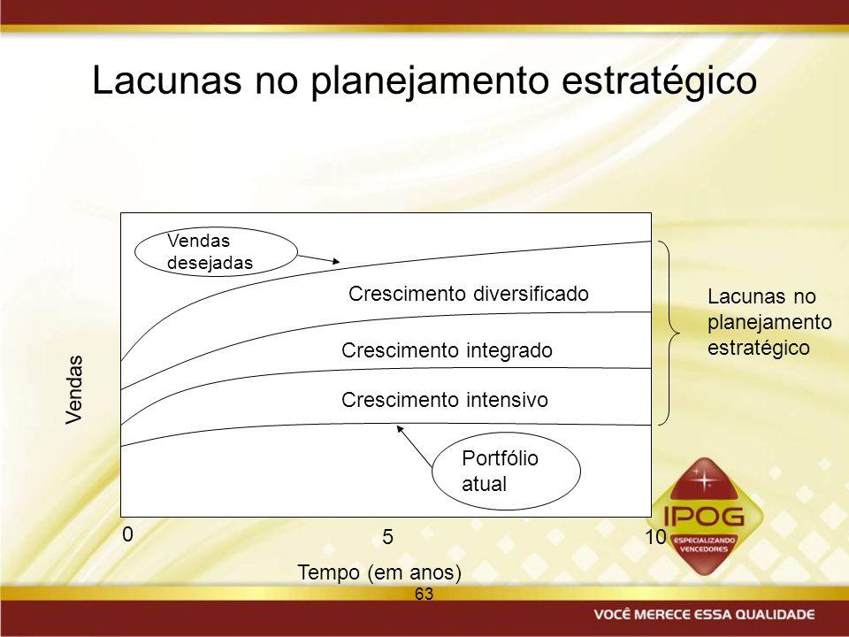63 Lacunas no planejamento estratégico Portfólio atual Vendas desejadas Crescimento intensivo Crescimento integrado Crescimento diversificado Vendas T