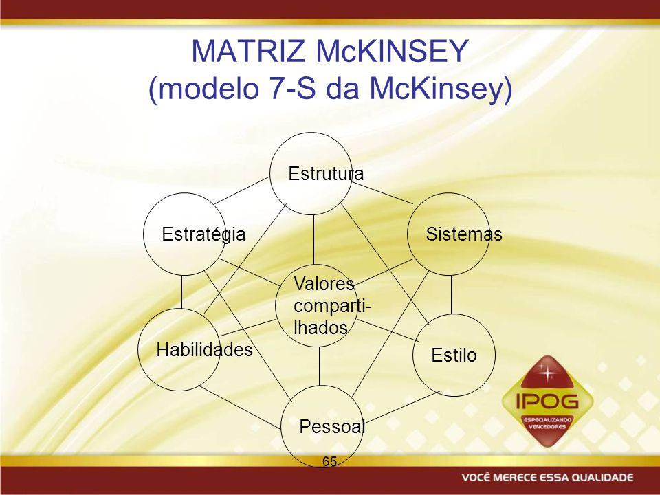 65 MATRIZ McKINSEY (modelo 7-S da McKinsey) Valores comparti- lhados Pessoal Habilidades Estilo Estrutura SistemasEstratégia
