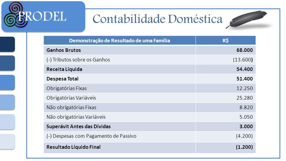 Contabilidade Doméstica PRODEL Demonstração de Resultado de uma FamíliaR$ Ganhos Brutos68.000 (-) Tributos sobre os Ganhos(13.600) Receita Líquida54.4