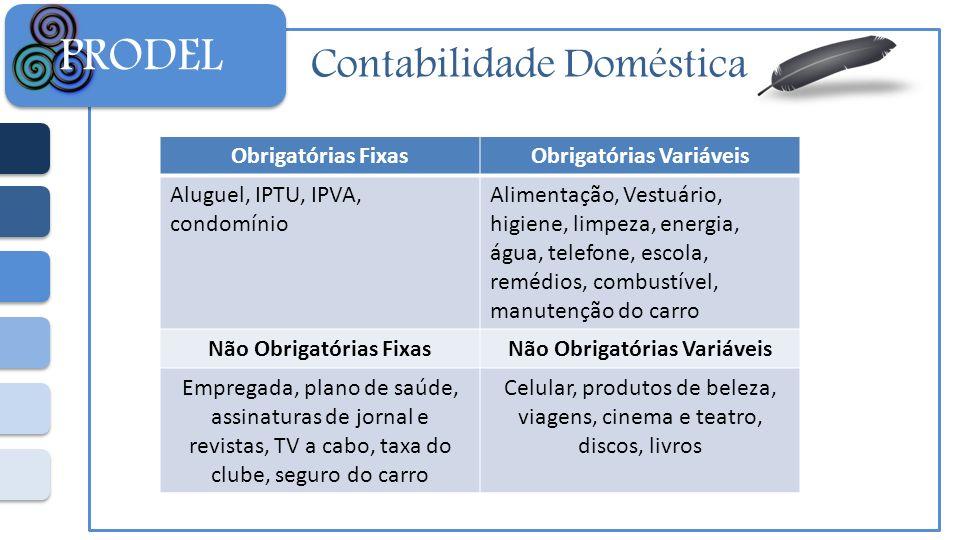 Contabilidade Doméstica PRODEL Obrigatórias FixasObrigatórias Variáveis Aluguel, IPTU, IPVA, condomínio Alimentação, Vestuário, higiene, limpeza, ener