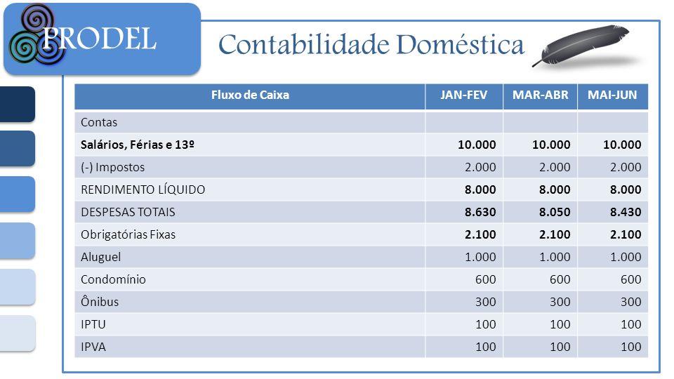 Contabilidade Doméstica PRODEL Fluxo de CaixaJAN-FEVMAR-ABRMAI-JUN Contas Salários, Férias e 13º10.000 (-) Impostos2.000 RENDIMENTO LÍQUIDO8.000 DESPE