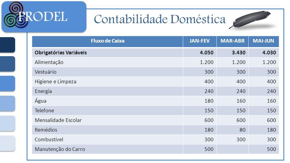 Contabilidade Doméstica PRODEL Fluxo de CaixaJAN-FEVMAR-ABRMAI-JUN Obrigatórias Variáveis4.0503.4304.030 Alimentação1.200 Vestuário300 Higiene e Limpe