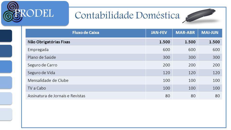 Contabilidade Doméstica PRODEL Fluxo de CaixaJAN-FEVMAR-ABRMAI-JUN Não Obrigatórias Fixas1.500 Empregada600 Plano de Saúde300 Seguro de Carro200 Segur