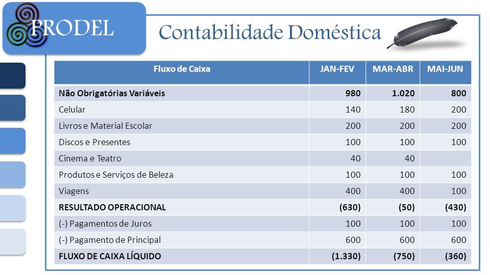 Contabilidade Doméstica PRODEL Fluxo de CaixaJAN-FEVMAR-ABRMAI-JUN Não Obrigatórias Variáveis9801.020800 Celular140180200 Livros e Material Escolar200