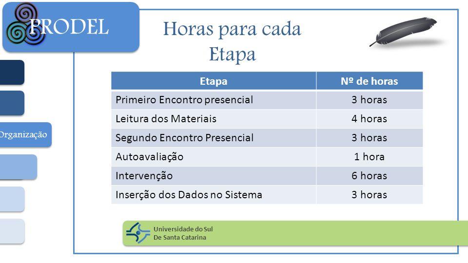Horas para cada Etapa Universidade do Sul De Santa Catarina PRODEL Organização EtapaNº de horas Primeiro Encontro presencial3 horas Leitura dos Materi