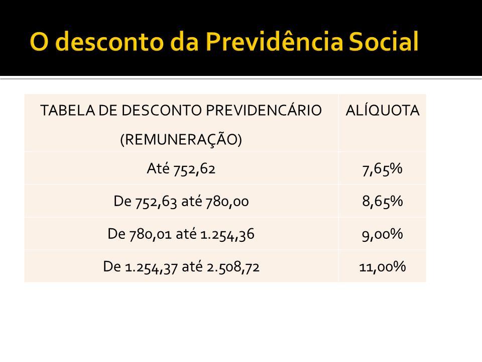 TABELA DE DESCONTO PREVIDENCÁRIO (REMUNERAÇÃO) ALÍQUOTA Até 752,627,65% De 752,63 até 780,008,65% De 780,01 até 1.254,369,00% De 1.254,37 até 2.508,72