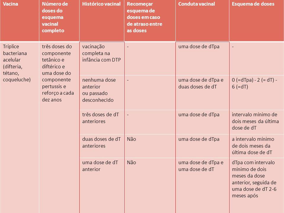 VacinaNúmero de doses do esquema vacinal completo Histórico vacinalRecomeçar esquema de doses em caso de atraso entre as doses Conduta vacinalEsquema de doses Tríplice bacteriana acelular (difteria, tétano, coqueluche) três doses do componente tetânico e diftérico e uma dose do componente pertussis e reforço a cada dez anos vacinação completa na infância com DTP -uma dose de dTpa- nenhuma dose anterior ou passado desconhecIdo -uma dose de dTpa e duas doses de dT 0 (=dTpa) - 2 (= dT) - 6 (=dT) três doses de dT anteriores -uma dose de dTpaintervalo mínimo de dois meses da última dose de dT duas doses de dT anteriores Nãouma dose de dTpaa intervalo mínimo de dois meses da última dose de dT uma dose de dT anterior Nãouma dose de dTpa e uma dose de dT dTpa com intervalo mínimo de dois meses da dose anterior, seguida de uma dose de dT 2-6 meses após