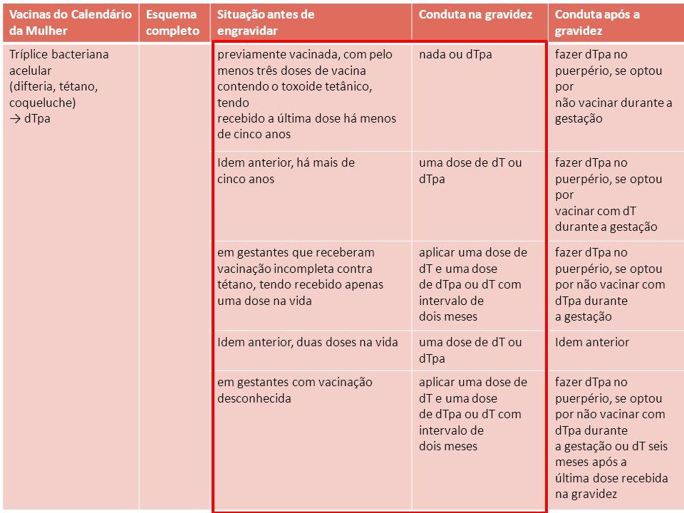 Difteria, tétano e coqueluche E a grávida.Consenso SBIM e Febrasgo, Vacinação da Mulher.