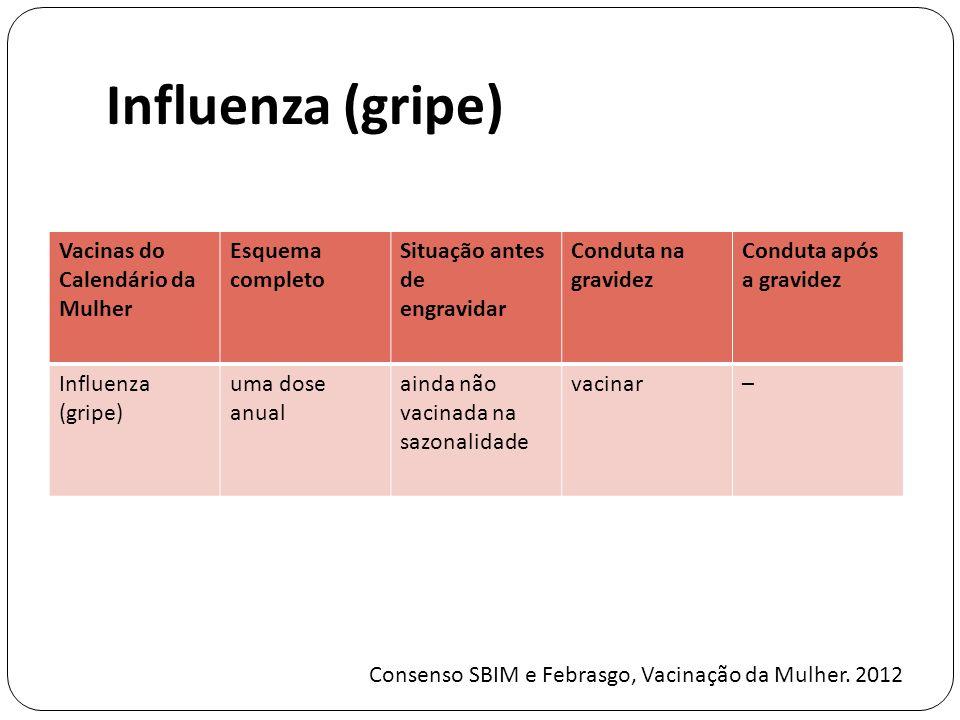 Influenza (gripe) Vacinas do Calendário da Mulher Esquema completo Situação antes de engravidar Conduta na gravidez Conduta após a gravidez Influenza (gripe) uma dose anual ainda não vacinada na sazonalidade vacinar– Consenso SBIM e Febrasgo, Vacinação da Mulher.