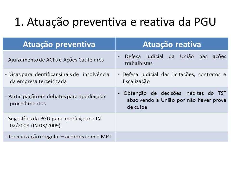 1. Atuação preventiva e reativa da PGU Atuação preventiva Atuação reativa - Ajuizamento de ACPs e Ações Cautelares - Defesa judicial da União nas açõe
