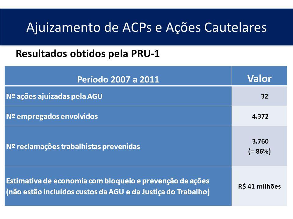 Período 2007 a 2011 Valor Nº ações ajuizadas pela AGU 32 Nº empregados envolvidos 4.372 Nº reclamações trabalhistas prevenidas 3.760 (= 86%) Estimativ