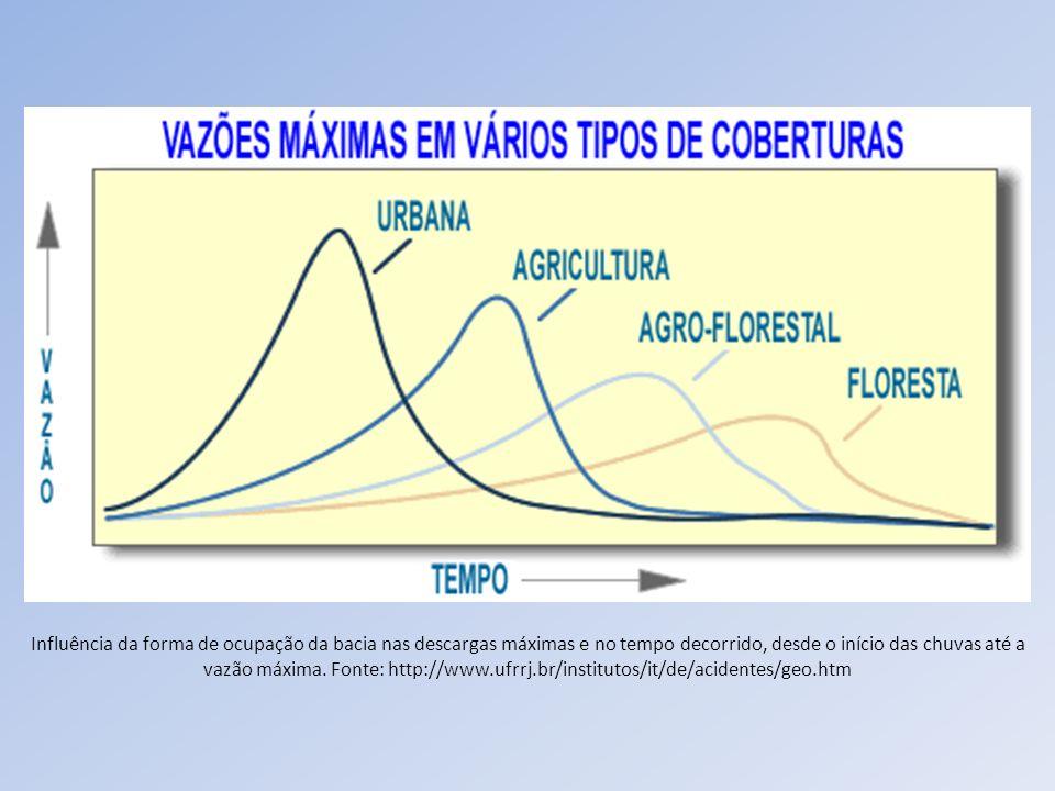 Influência da forma de ocupação da bacia nas descargas máximas e no tempo decorrido, desde o início das chuvas até a vazão máxima. Fonte: http://www.u