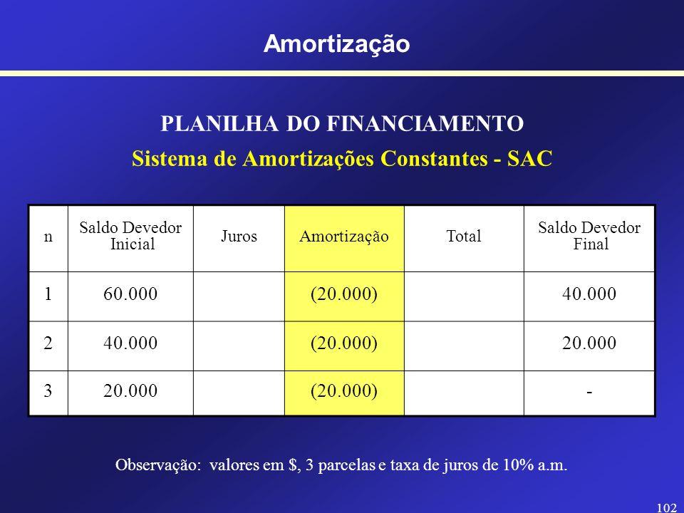 101 PLANILHA DO FINANCIAMENTO Sistema de Amortizações Constantes - SAC n Saldo Devedor Inicial JurosAmortizaçãoTotal Saldo Devedor Final 160.000 2 3 A