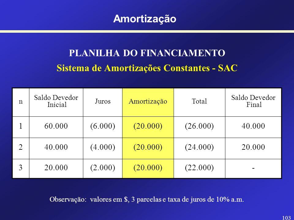 102 PLANILHA DO FINANCIAMENTO Sistema de Amortizações Constantes - SAC n Saldo Devedor Inicial JurosAmortizaçãoTotal Saldo Devedor Final 160.000(20.00