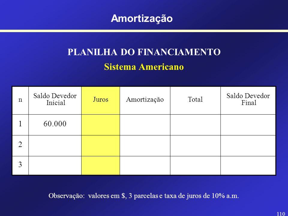 109 Amortização SISTEMA AMERICANO Taxa de juros (i) Juros Amortização Valor Presente Características: - A amortização é paga no final (com a última pr