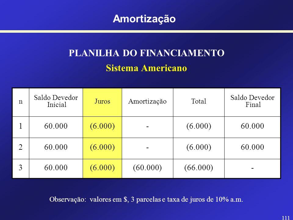 110 PLANILHA DO FINANCIAMENTO Sistema Americano n Saldo Devedor Inicial JurosAmortizaçãoTotal Saldo Devedor Final 160.000 2 3 Amortização Observação: