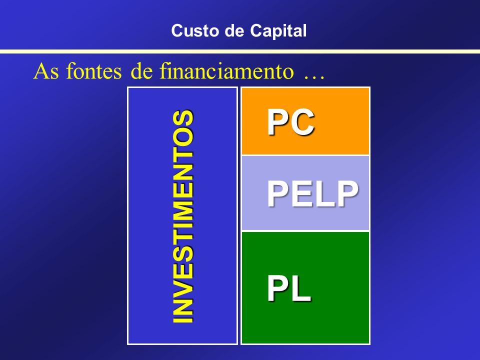 Entendendo o... Custo Médio Ponderado de Capital Custo de Capital CMPC WACC = Weighted Average Capital Cost