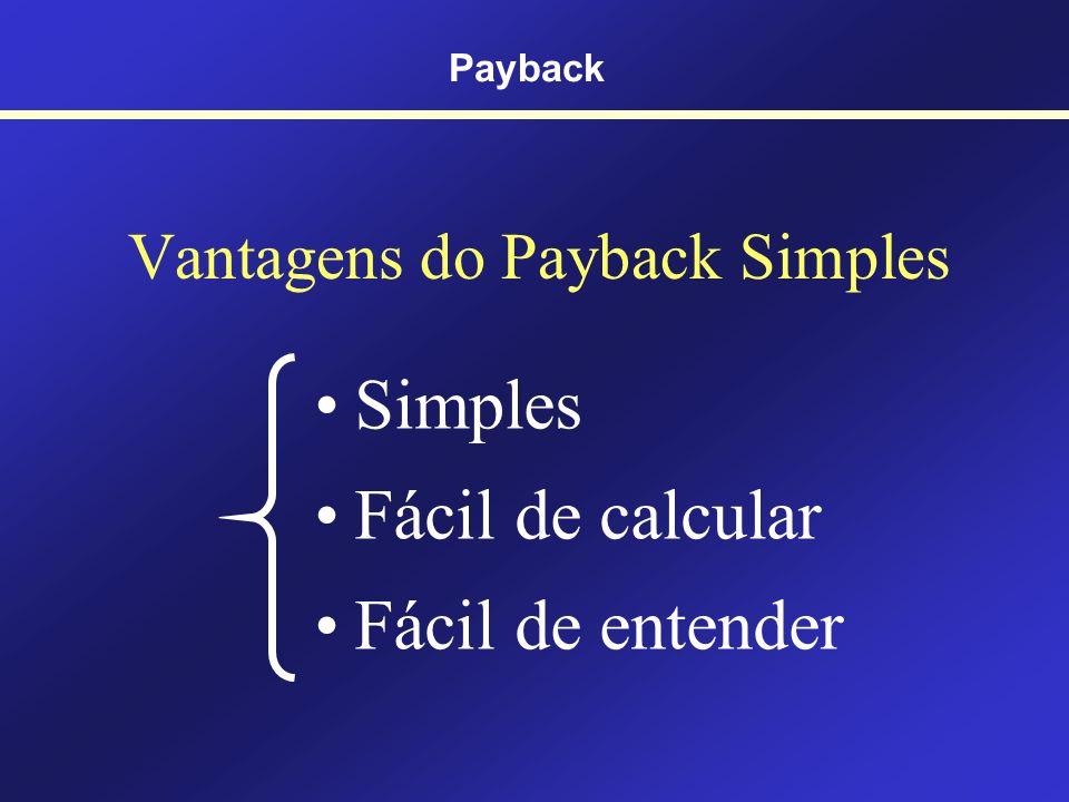 Companhia Nana Neném Ltda. Tempo - 500,00 200,00 250,00 400,00 Cálculo do PBS PBS = 2 + 50/400 PBS = 2,125 anos FCs distribuído nos anos Payback