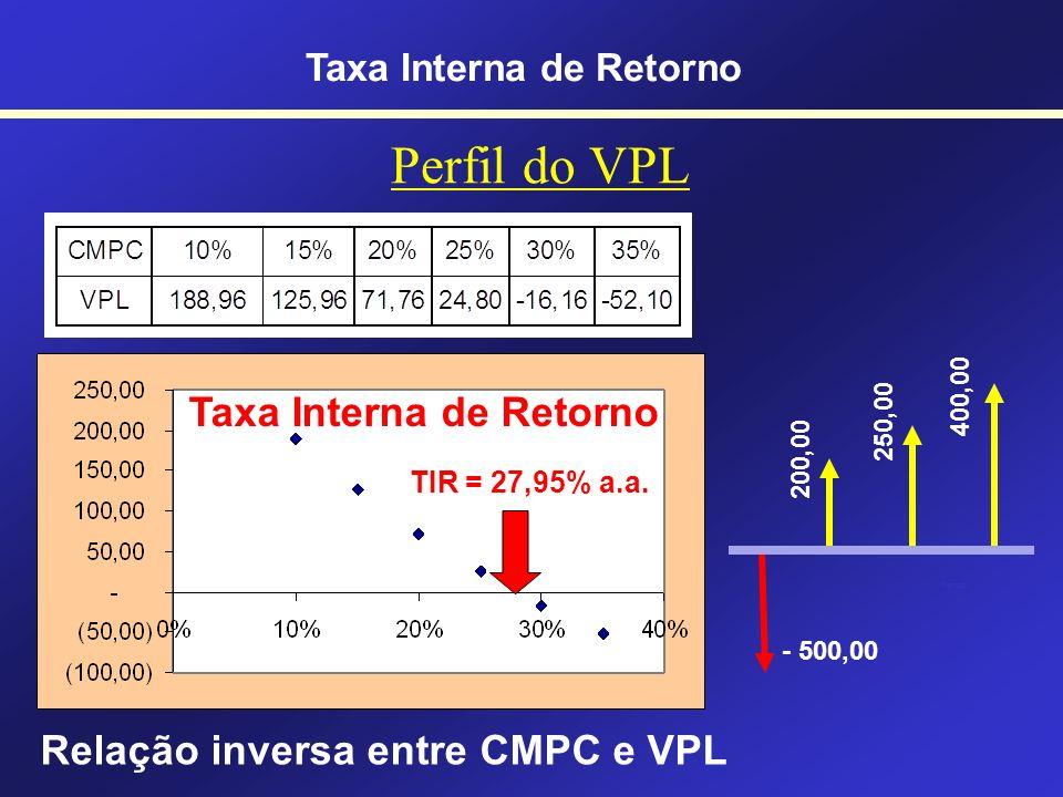 Analisando um fluxo com... Muitos capitais diferentes e com CMPC Taxa Interna de Retorno WACC = Weighted Average Capital Cost CMPC = Custo Médio Ponde