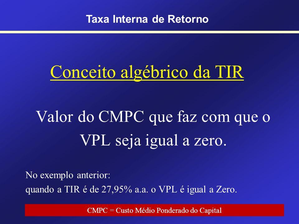 Perfil do VPL Relação inversa entre CMPC e VPL Taxa Interna de Retorno TIR = 27,95% a.a. Tempo - 500,00 200,00 250,00 400,00 Taxa Interna de Retorno