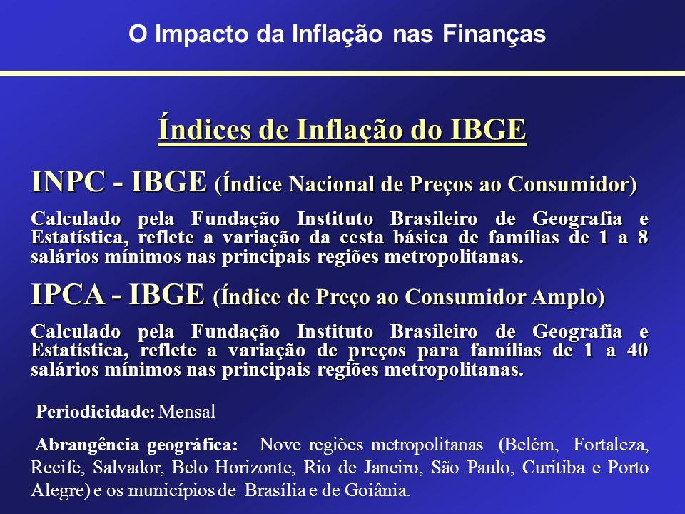 Índices de Inflação da FGV IGP-DI (Índice Geral de Preços – Disponibilidade Interna) Ponderação de 3 outros índices: 60% Índice de Preços por Atacado