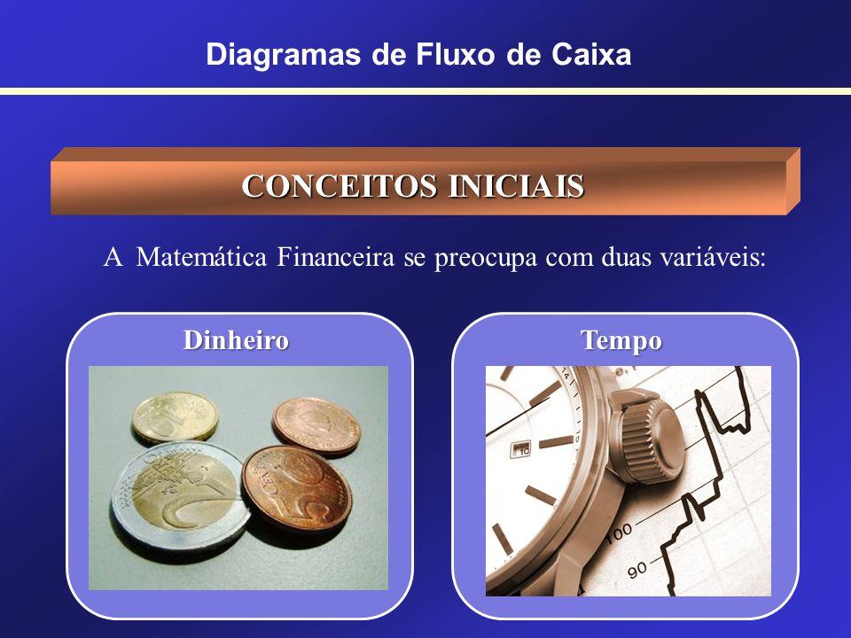 32 Prof. Hubert Chamone Gesser, Dr. Retornar Diagramas de Fluxo de Caixa
