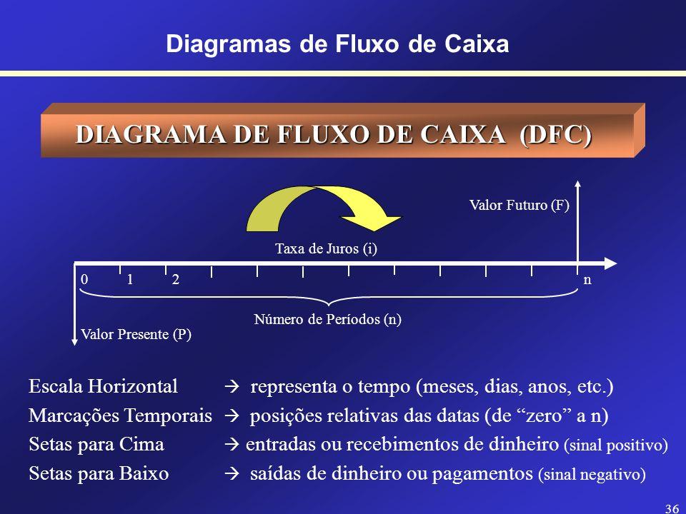 35 Diagramas de Fluxo de Caixa DIAGRAMA DE FLUXO DE CAIXA (DFC) Desenho esquemático que facilita a representação das operações financeiras e a identif