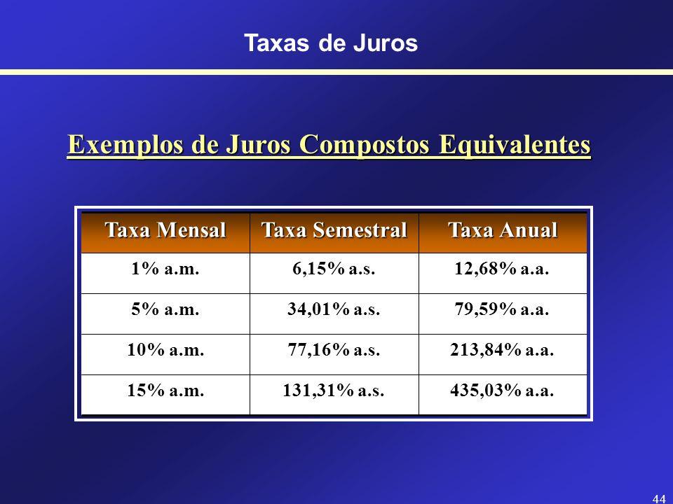 43 Taxas de Juros Compostos Equivalentes (1+i d ) 360 = (1+i m ) 12 = (1+i t ) 4 = (1+i s ) 2 = (1+i a ) i d = Taxa diária i m = Taxa mensal i t = Tax