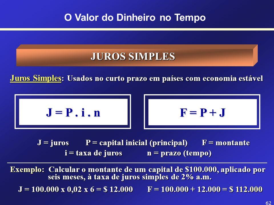 61 O Valor do Dinheiro no TempoJUROS Estrutura da Taxa de Juros Taxa de Risco Taxa Livre de Risco Correção Monetária (Inflação) Taxa de Juro Real (iR)